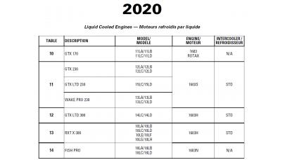 SeaDoo 2020 GTX and RXT series, FISH PRO and WAKE PRO Service Manual