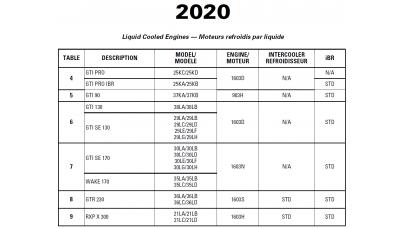 SeaDoo 2020 RXP series Service Manual