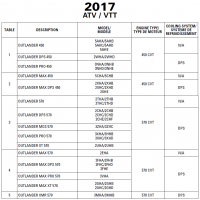 ATV 2017 Outlander Series 450 and 570 Engines Service Manual