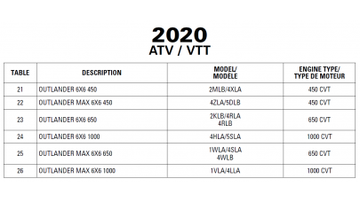 ATV 2020-2021 Outlander 6x6 Series 650 and 1000 Service Manual