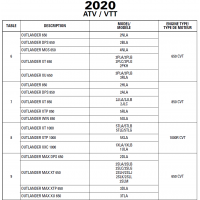 ATV 2020 Outlander MAX Series 570(T-Category-PRO+)/650/850/1000R Service Manual (Except XMR)