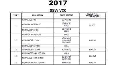 SSV 2017 Commander Series Service Manual