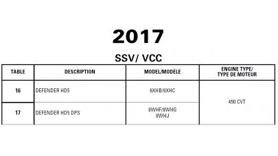SSV 2017 Defender Series Service Manual